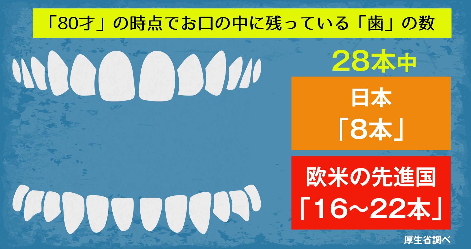 80才の時点で残っている「歯」の数